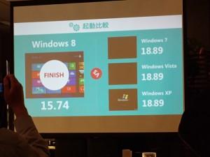 Windows 8は起動が速い